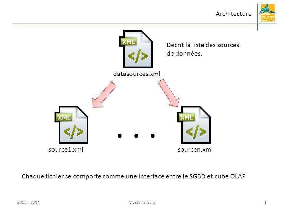 2013 - 2014Master SIGLIS4 Architecture datasources.xmlsource1.xmlsourcen.xml... Décrit la liste des sources de données. Chaque fichier se comporte com