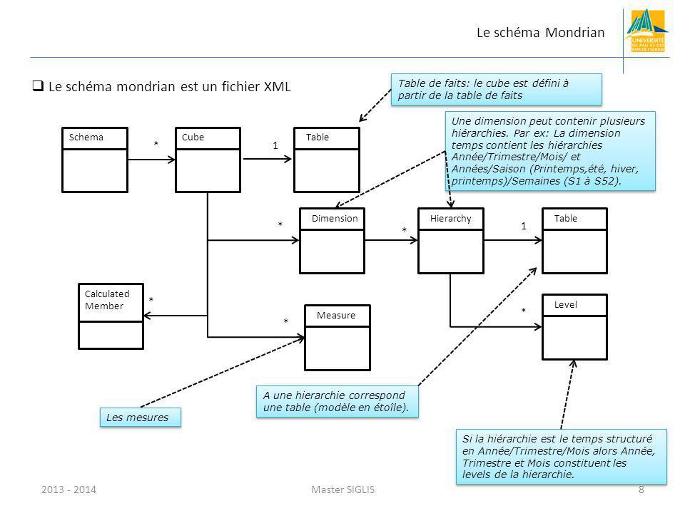 2013 - 2014Master SIGLIS8 SchemaCubeTable DimensionHierarchyTable Level Measure Calculated Member * 1 * 1 * * * * Le schéma Mondrian Table de faits: l