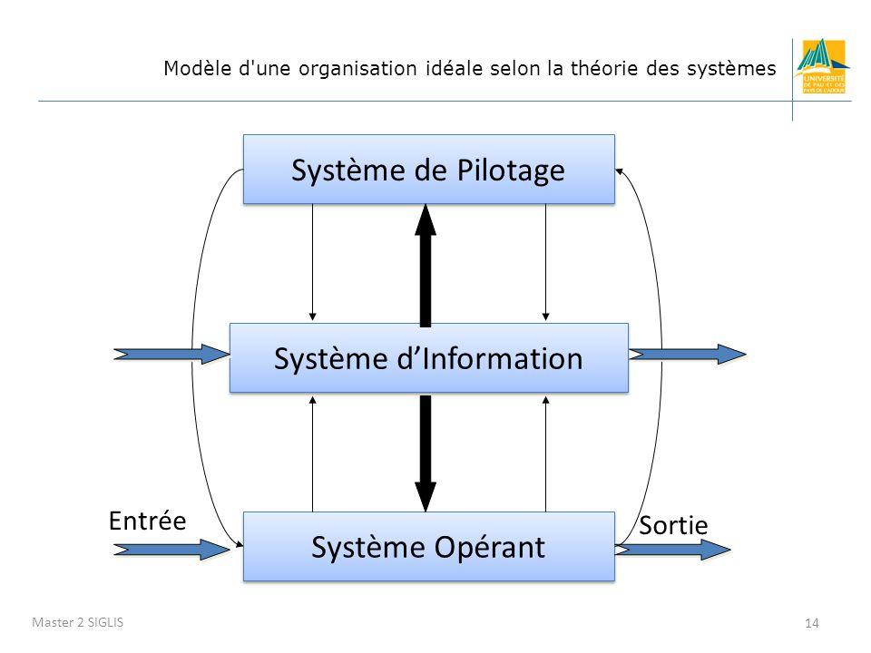 SID - Chapitre 1 Introduction 14 Master 2 SIGLIS Modèle d'une organisation idéale selon la théorie des systèmes Système de Pilotage Système Opérant En
