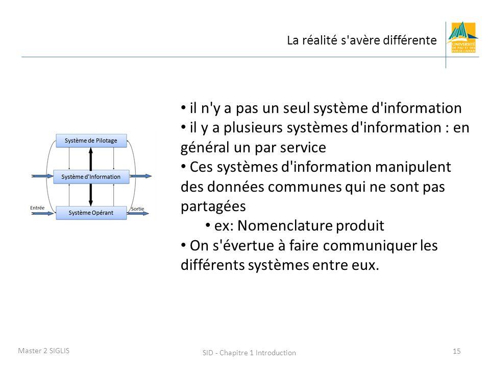 SID - Chapitre 1 Introduction 15 Master 2 SIGLIS La réalité s'avère différente il n'y a pas un seul système d'information il y a plusieurs systèmes d'