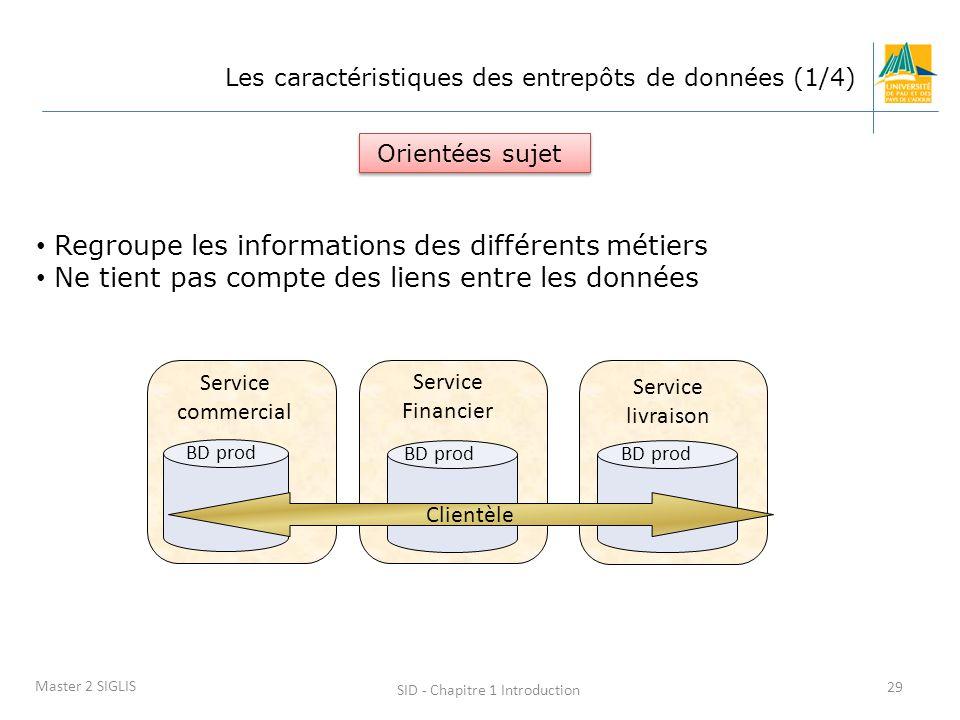 SID - Chapitre 1 Introduction 29 Master 2 SIGLIS Les caractéristiques des entrepôts de données (1/4) Regroupe les informations des différents métiers