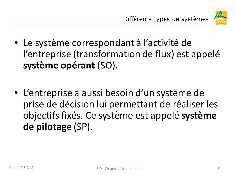 SID - Chapitre 1 Introduction 8 Master 2 SIGLIS Différents types de systèmes Le système correspondant à lactivité de lentreprise (transformation de fl