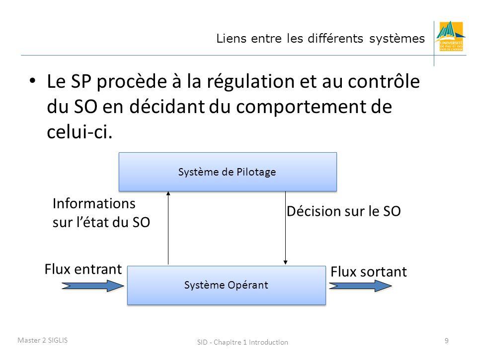 SID - Chapitre 1 Introduction 9 Master 2 SIGLIS Liens entre les différents systèmes Le SP procède à la régulation et au contrôle du SO en décidant du