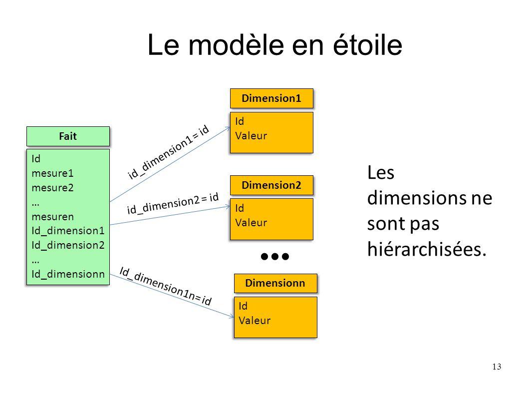 Le modèle en étoile Fait Id mesure1 mesure2 … mesuren Id_dimension1 Id_dimension2 … Id_dimensionn Id mesure1 mesure2 … mesuren Id_dimension1 Id_dimens