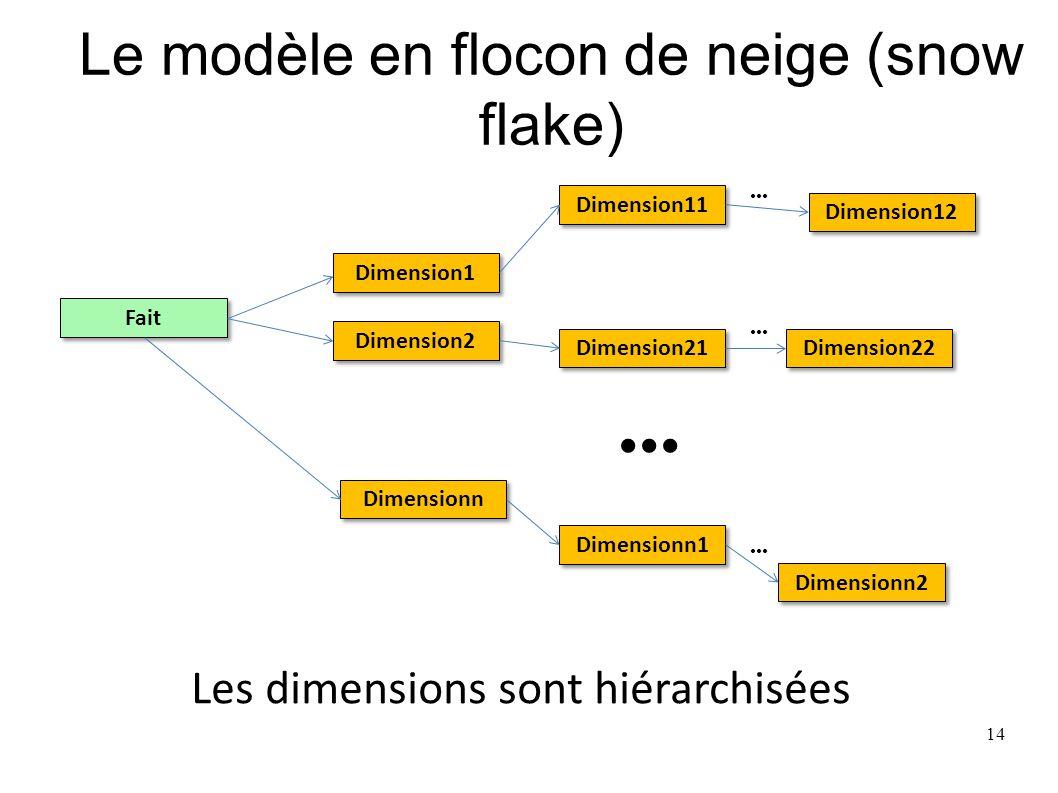 Le modèle en flocon de neige (snow flake) Fait Dimension1 Dimension2 Dimensionn Dimension12 Dimension11 Dimension21 Dimension22 Dimensionn1 Dimensionn