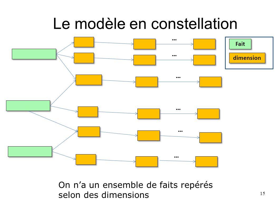 Le modèle en constellation On na un ensemble de faits repérés selon des dimensions dimension Fait 15