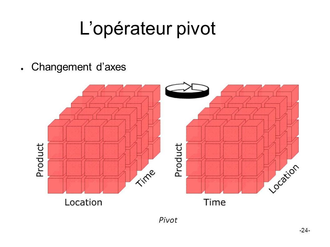 Lopérateur pivot Changement daxes -24- Pivot