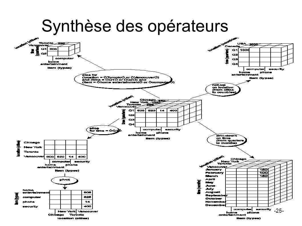 Synthèse des opérateurs -25-