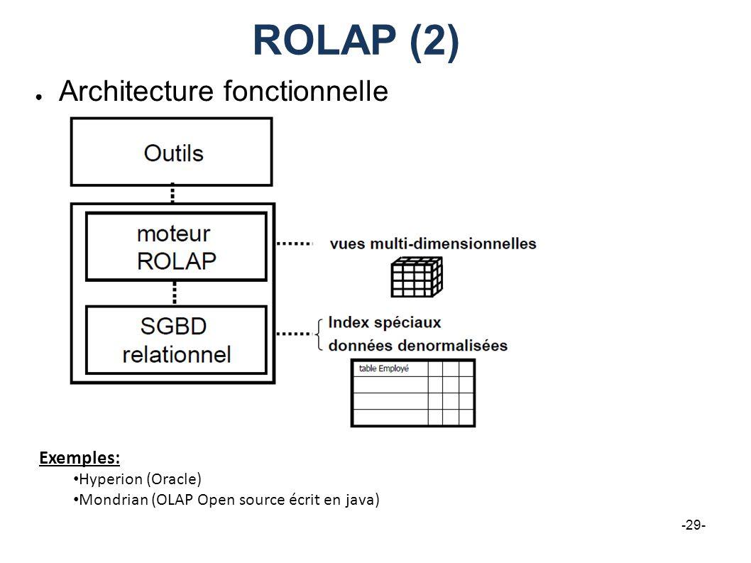 ROLAP (2) Architecture fonctionnelle -29- Exemples: Hyperion (Oracle) Mondrian (OLAP Open source écrit en java)