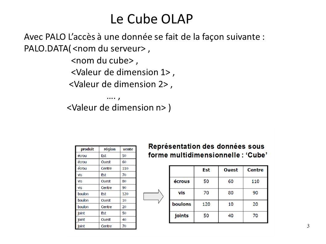 Le Cube OLAP 3 Avec PALO Laccès à une donnée se fait de la façon suivante : PALO.DATA(,, …., )