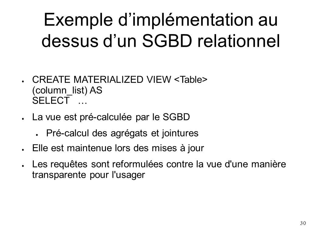 Exemple dimplémentation au dessus dun SGBD relationnel CREATE MATERIALIZED VIEW (column_list) AS SELECT … La vue est pré-calculée par le SGBD Pré-calc