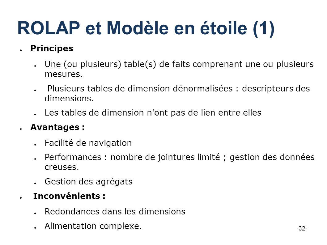 ROLAP et Modèle en étoile (1) Principes Une (ou plusieurs) table(s) de faits comprenant une ou plusieurs mesures. Plusieurs tables de dimension dénorm