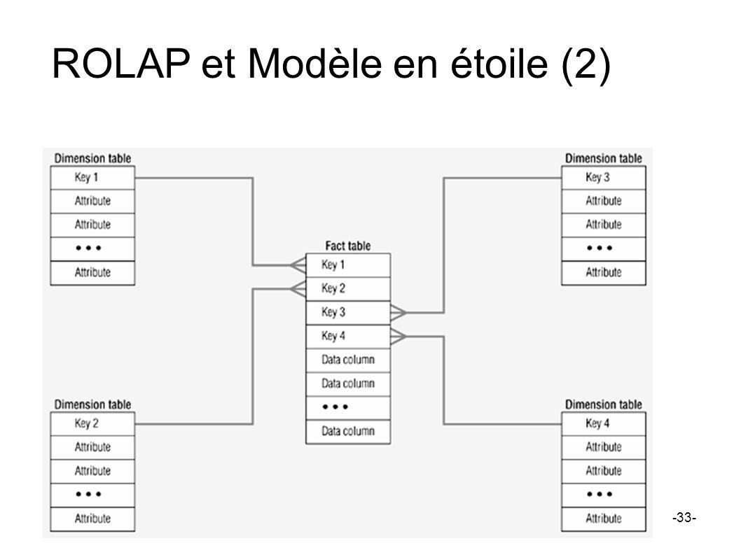 ROLAP et Modèle en étoile (2) -33-