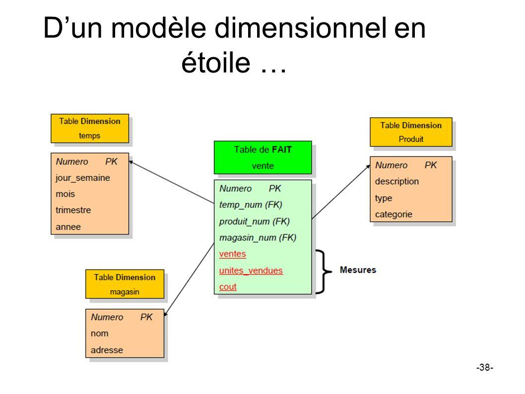 Dun modèle dimensionnel en étoile … -38-