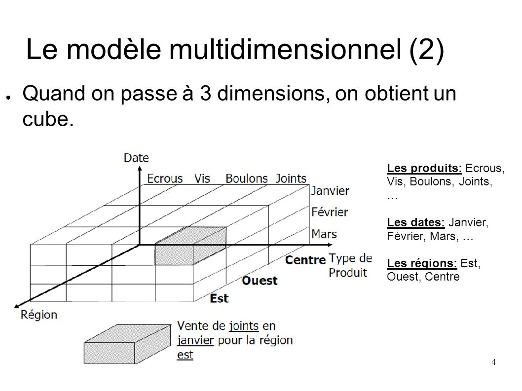 On-Line Analytic Processing (9) MULTIDIMENSIONNAL : C est la condition essentielle des applications OLAP.