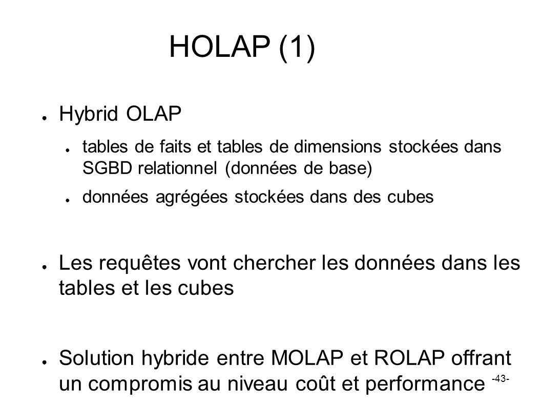 HOLAP (1) Hybrid OLAP tables de faits et tables de dimensions stockées dans SGBD relationnel (données de base) données agrégées stockées dans des cube