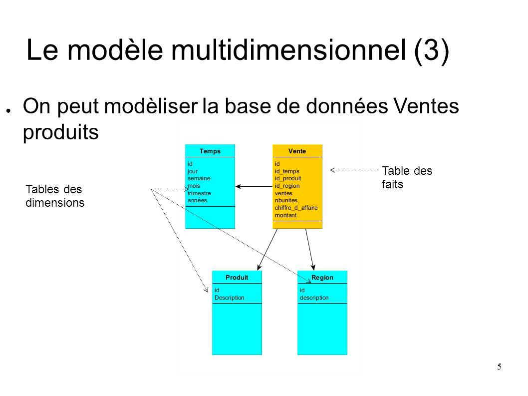 6 Le modèle multidimensionnel Dimension : Une dimension peut être définie comme un thème, ou un axe (attributs), selon lequel les données seront analysées (en fonction de …) Ex.
