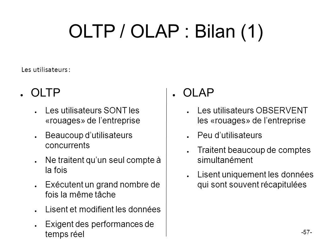 OLTP / OLAP : Bilan (1) OLTP Les utilisateurs SONT les «rouages» de lentreprise Beaucoup dutilisateurs concurrents Ne traitent quun seul compte à la f