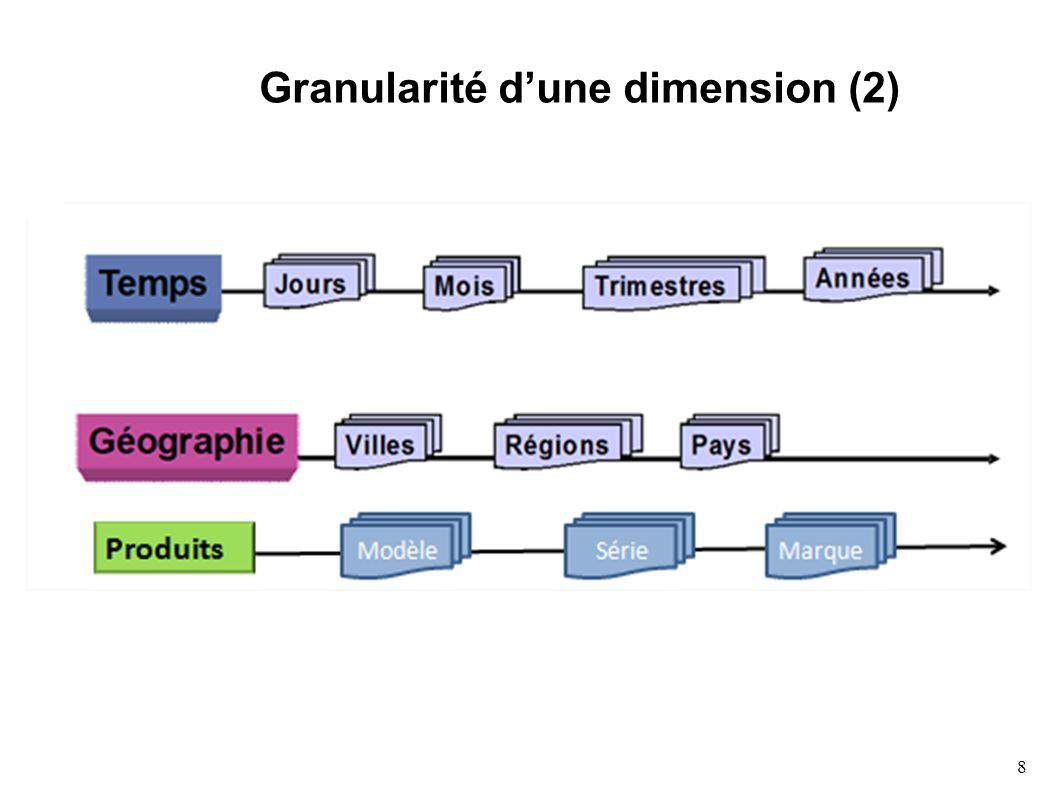 9 Le modèle multidimensionnel Mesure : Une mesure est un élément de donnée sur lequel portent les analyses, en fonction des différentes dimensions Ex.
