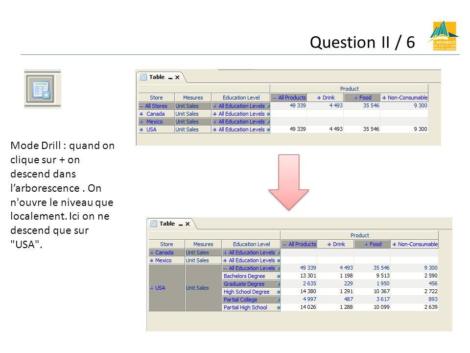Question II / 6 Mode Drill : quand on clique sur + on descend dans larborescence. On n'ouvre le niveau que localement. Ici on ne descend que sur