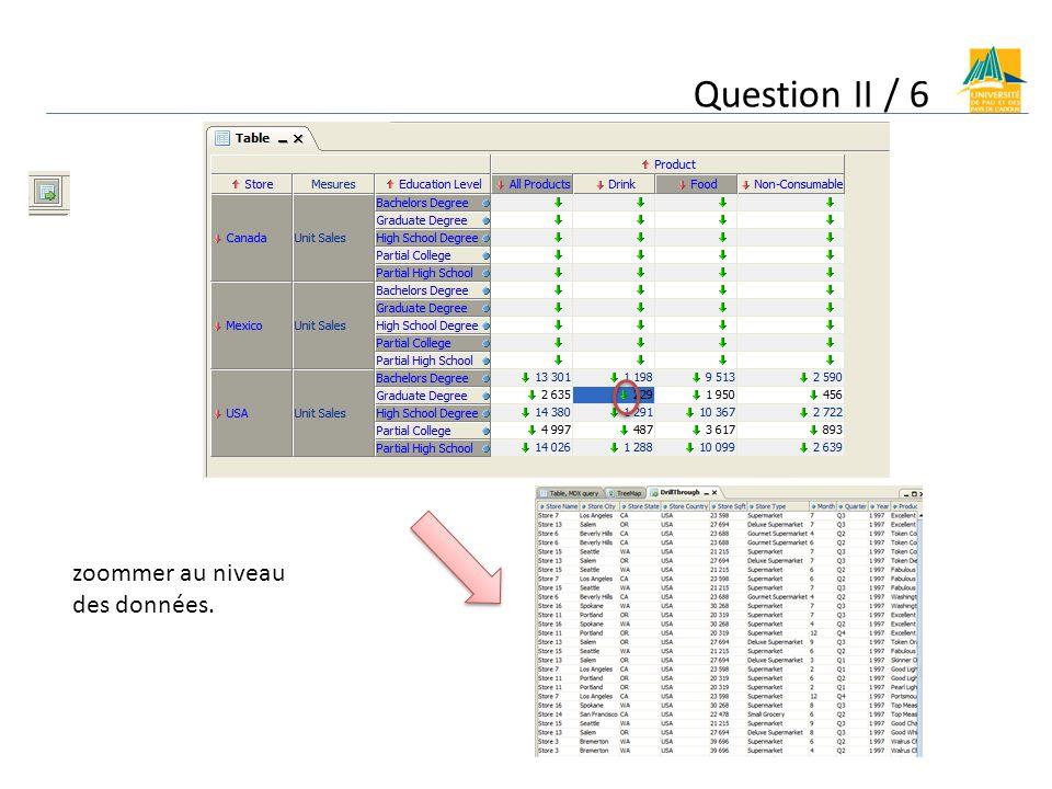 Question II / 6 zoommer au niveau des données.