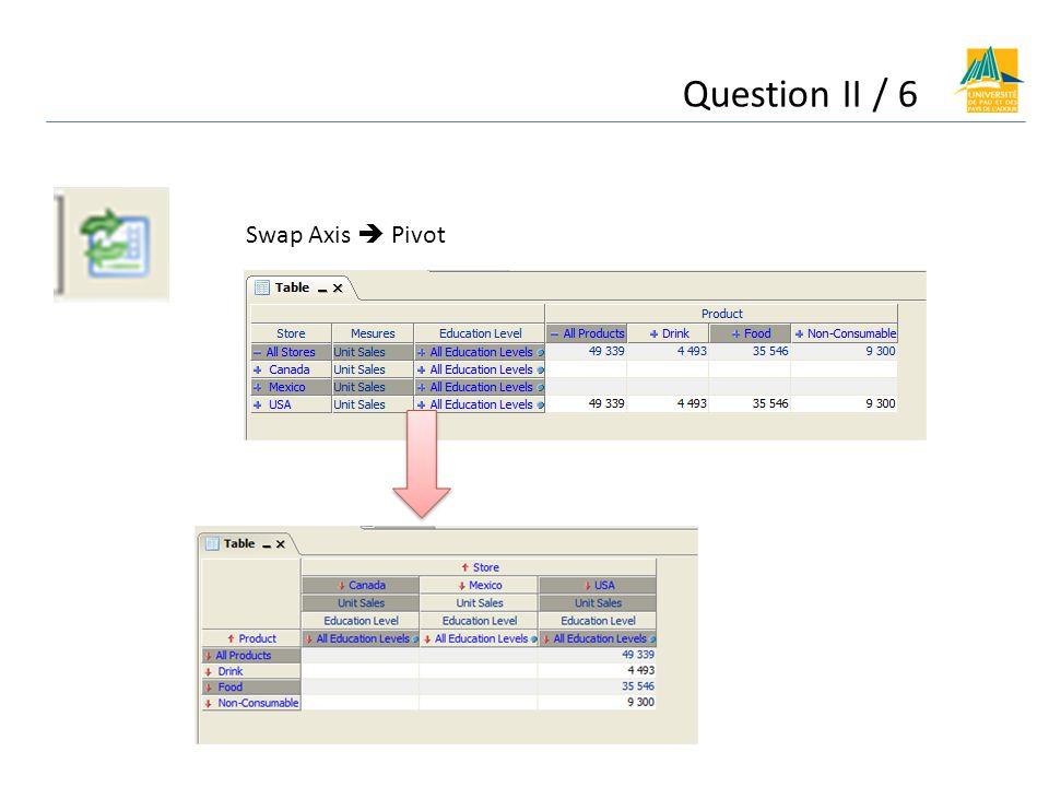 Question II / 6 Swap Axis Pivot