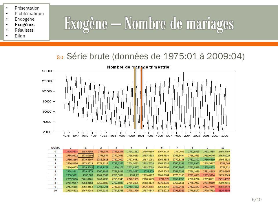 Présentation Problématique Endogène Exogènes Résultats Bilan Série brute (données de 1975:01 à 2009:04) 6/10