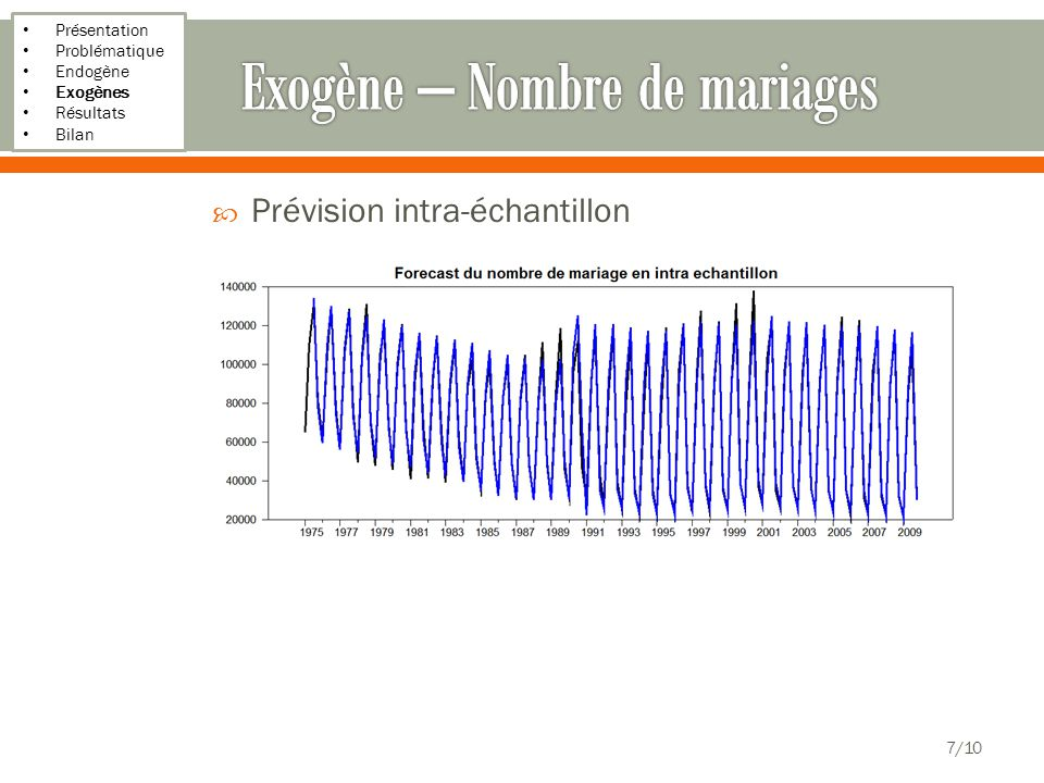 Présentation Problématique Endogène Exogènes Résultats Bilan Prévision intra-échantillon 7/10