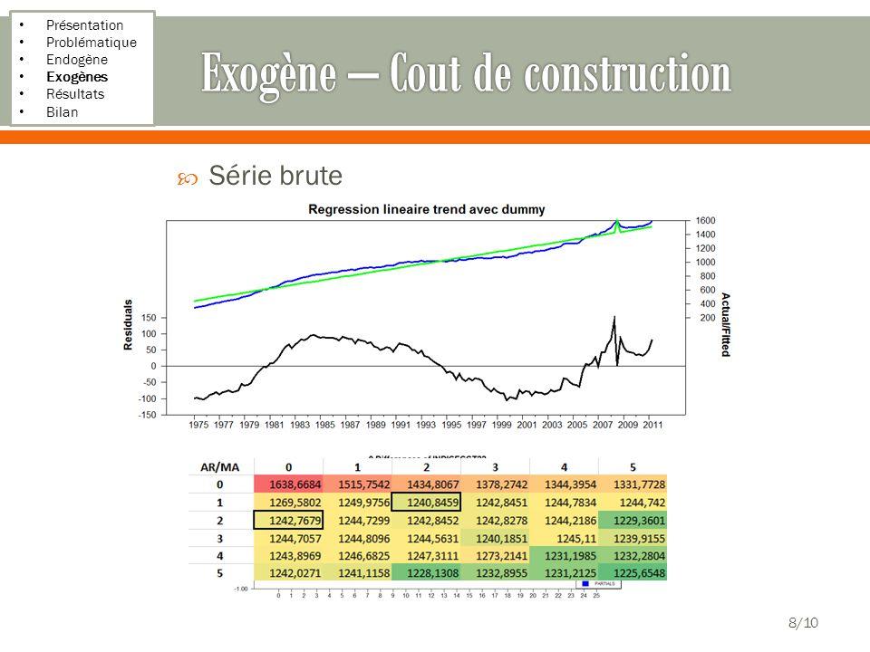 Présentation Problématique Endogène Exogènes Résultats Bilan Série brute 8/10