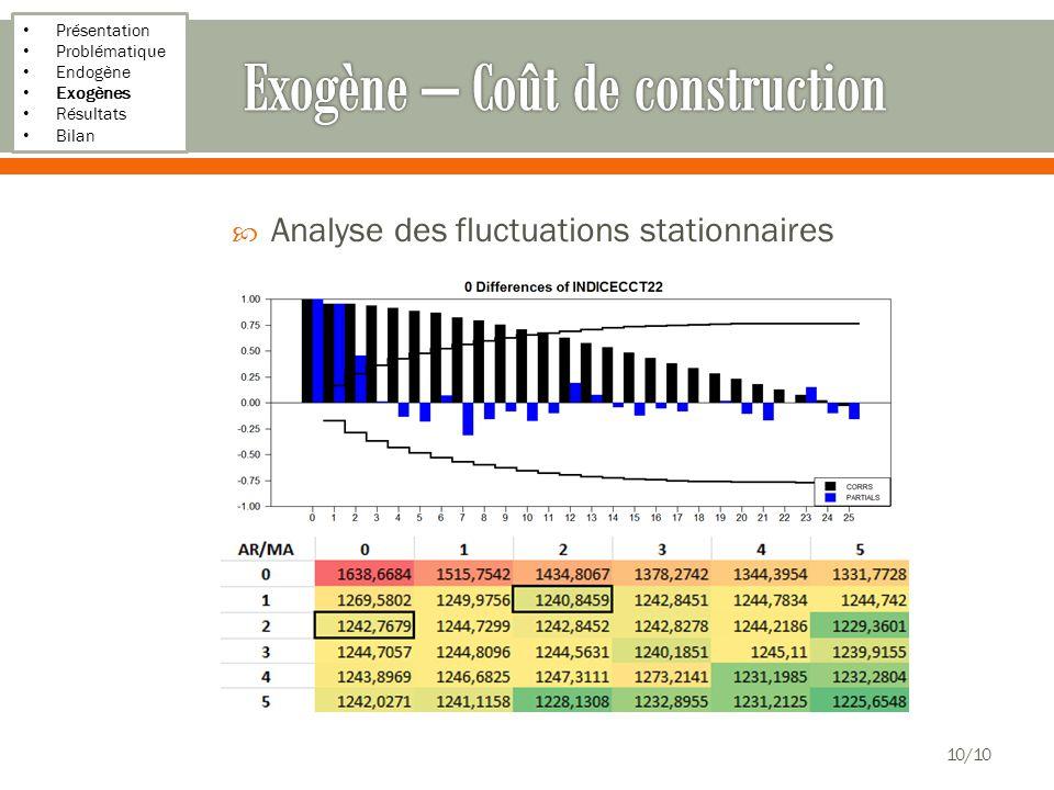 Présentation Problématique Endogène Exogènes Résultats Bilan 10/10 Analyse des fluctuations stationnaires