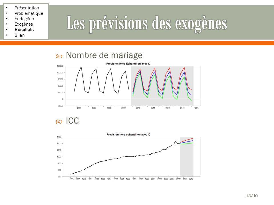 Présentation Problématique Endogène Exogènes Résultats Bilan Nombre de mariage ICC 13/10