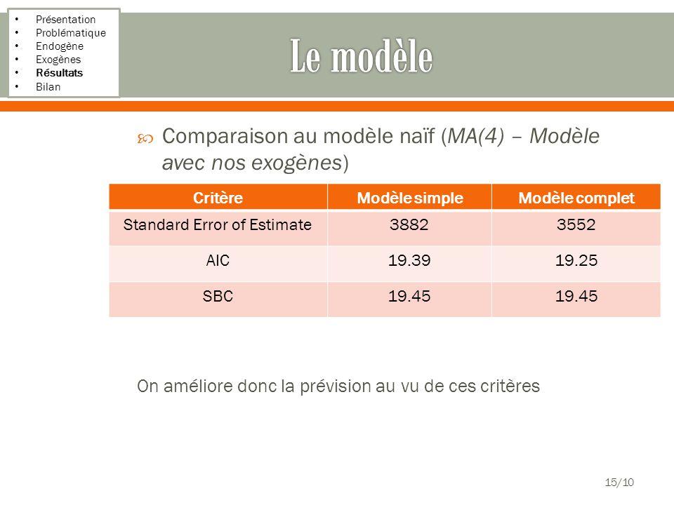 Présentation Problématique Endogène Exogènes Résultats Bilan Comparaison au modèle naïf (MA(4) – Modèle avec nos exogènes) On améliore donc la prévision au vu de ces critères 15/10 CritèreModèle simpleModèle complet Standard Error of Estimate38823552 AIC19.3919.25 SBC19.45