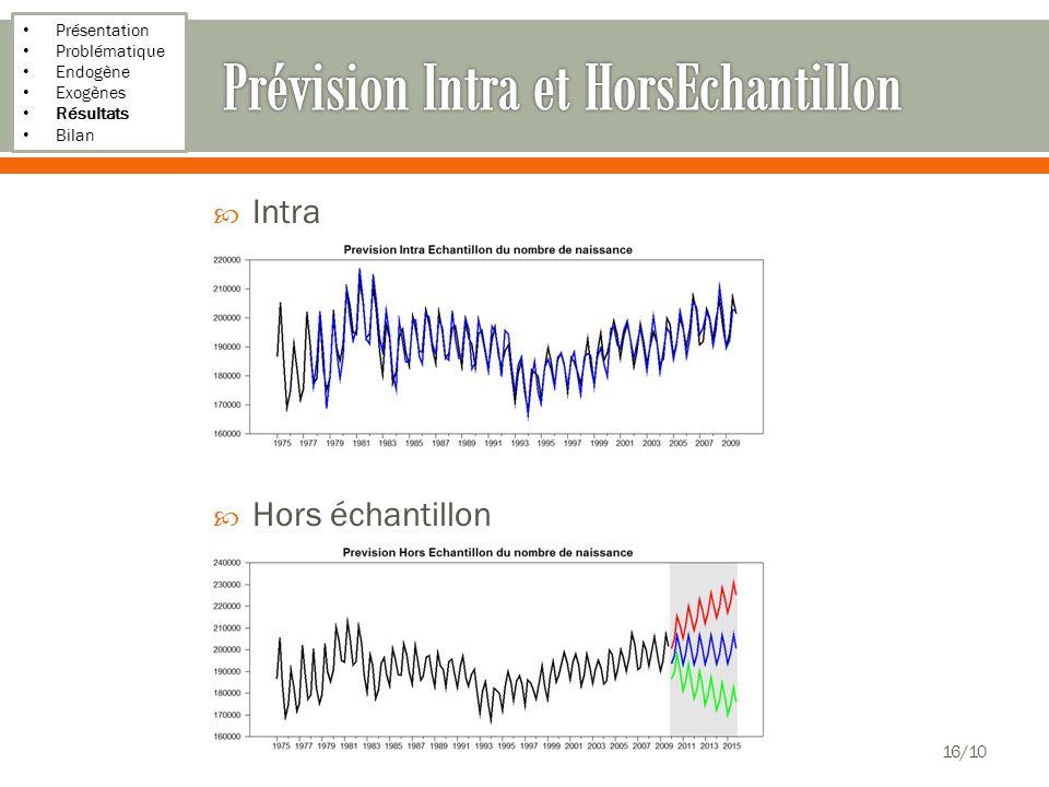 Présentation Problématique Endogène Exogènes Résultats Bilan Intra Hors échantillon 16/10