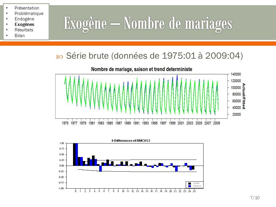 Présentation Problématique Endogène Exogènes Résultats Bilan Série brute (données de 1975:01 à 2009:04) 7/10