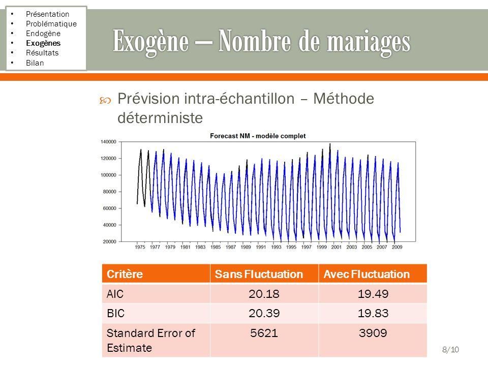 Présentation Problématique Endogène Exogènes Résultats Bilan Prévision intra-échantillon – Méthode déterministe 8/10 CritèreSans FluctuationAvec Fluctuation AIC20.1819.49 BIC20.3919.83 Standard Error of Estimate 56213909