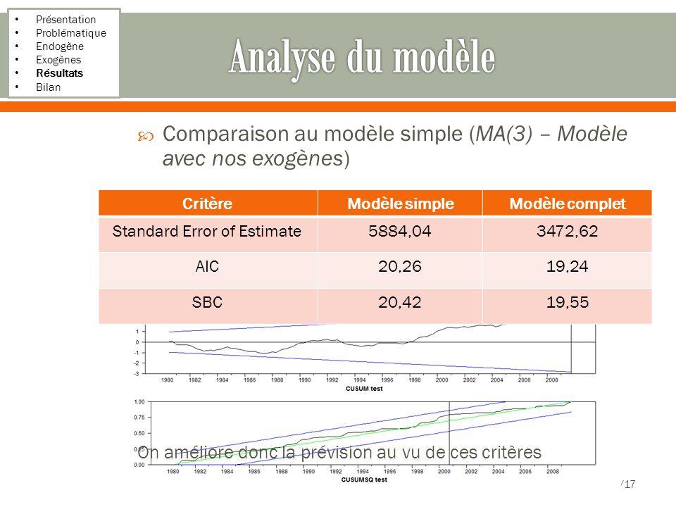 Présentation Problématique Endogène Exogènes Résultats Bilan 18/17 CritèreModèle simpleModèle complet Standard Error of Estimate5884,043472,62 AIC20,2619,24 SBC20,4219,55 Comparaison au modèle simple (MA(3) – Modèle avec nos exogènes) On améliore donc la prévision au vu de ces critères