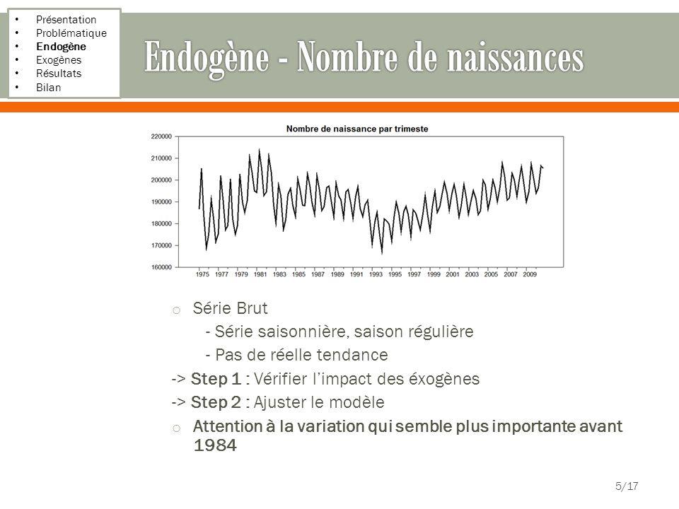 Présentation Problématique Endogène Exogènes Résultats Bilan o Série Brut - Série saisonnière, saison régulière - Pas de réelle tendance -> Step 1 : V