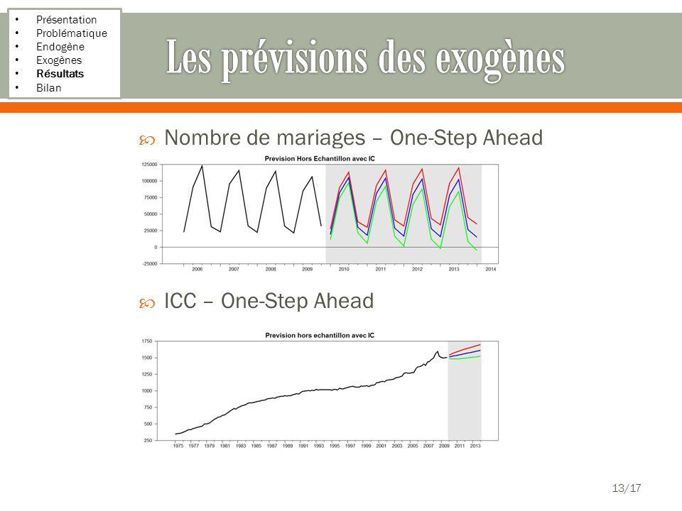 Présentation Problématique Endogène Exogènes Résultats Bilan Nombre de mariages – One-Step Ahead ICC – One-Step Ahead 13/17