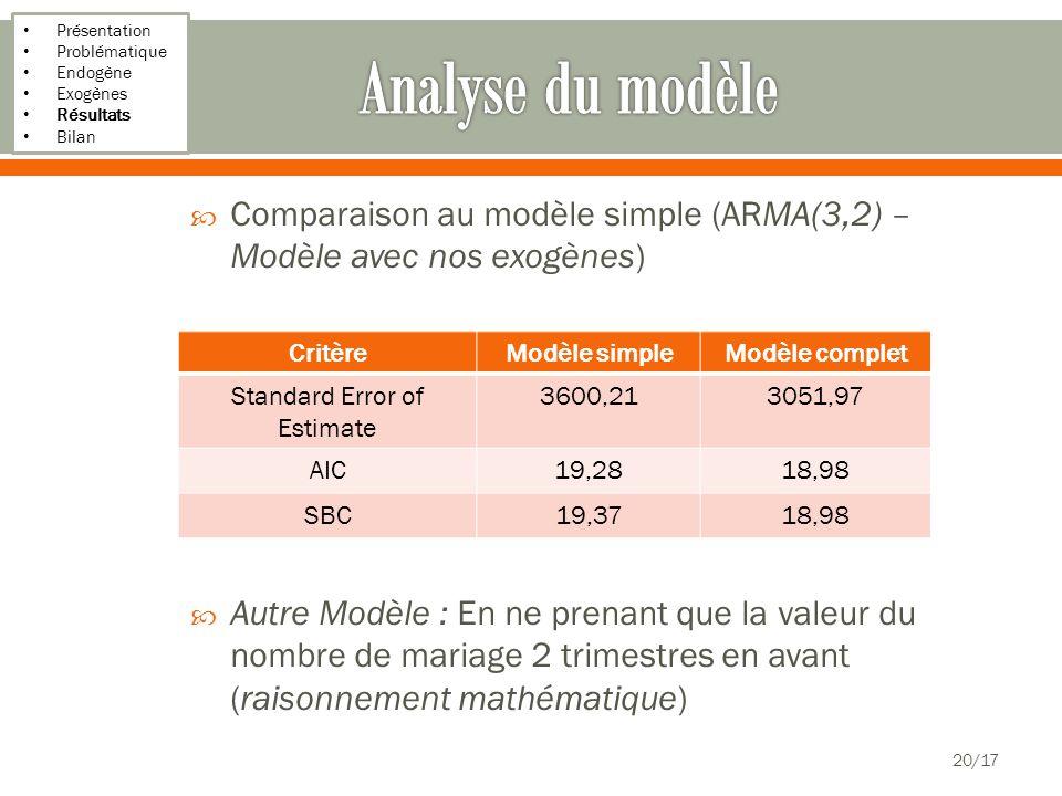 Présentation Problématique Endogène Exogènes Résultats Bilan 20/17 Comparaison au modèle simple (ARMA(3,2) – Modèle avec nos exogènes) Autre Modèle : En ne prenant que la valeur du nombre de mariage 2 trimestres en avant (raisonnement mathématique) CritèreModèle simpleModèle complet Standard Error of Estimate 3600,213051,97 AIC19,2818,98 SBC19,3718,98