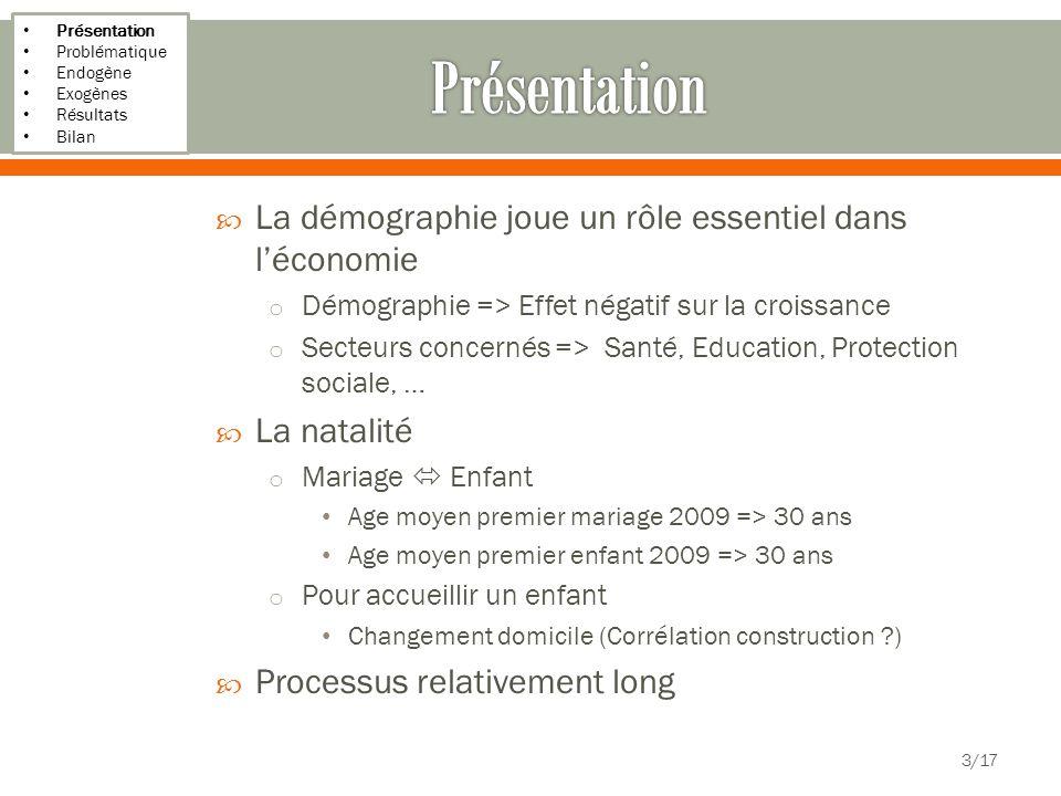 Présentation Problématique Endogène Exogènes Résultats Bilan 14/17