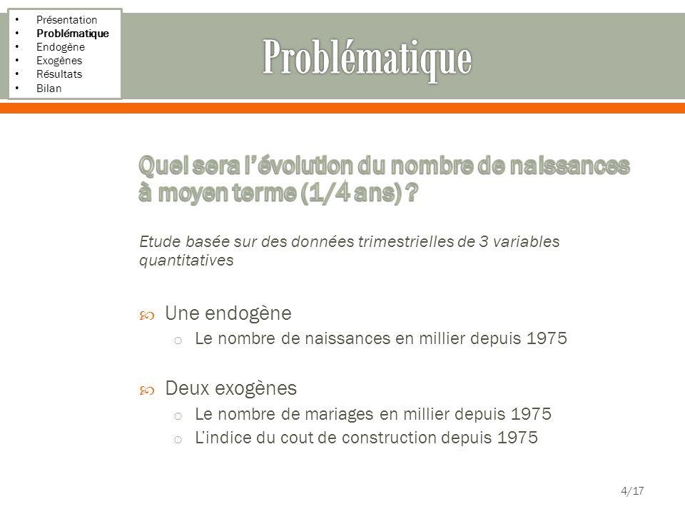 Présentation Problématique Endogène Exogènes Résultats Bilan 15/17