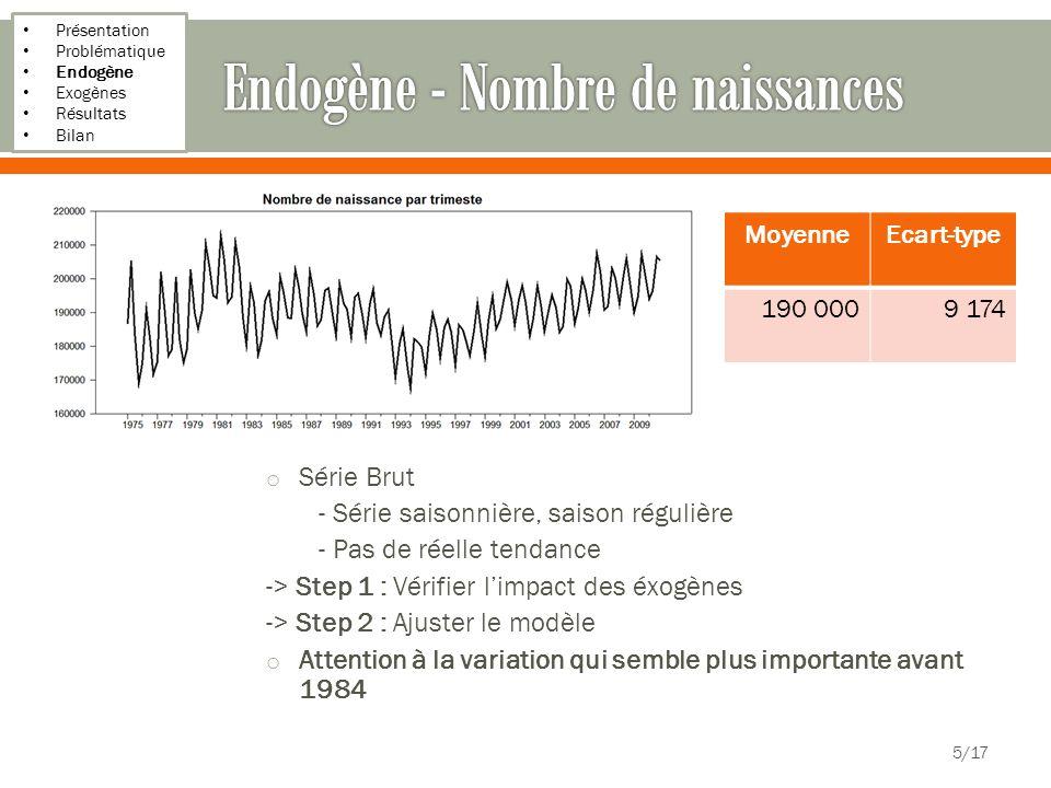Présentation Problématique Endogène Exogènes Résultats Bilan 16/17