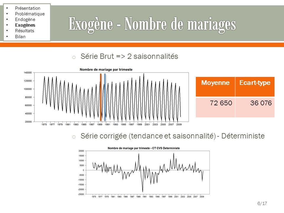 Présentation Problématique Endogène Exogènes Résultats Bilan 7/17