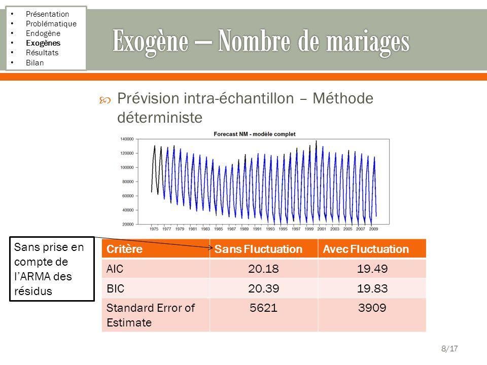 Présentation Problématique Endogène Exogènes Résultats Bilan 19/17 Absence de biais o Erreur à 4 périodes en avant est un MA(3) o Moyenne des erreurs à 0 o Erreur à 1 période en avant est un bruit blanc o Jarque Bera = 0,53 o Ljung-Box = 0,08 o ACF-PACF La variance des erreurs se stabilise quand h croît