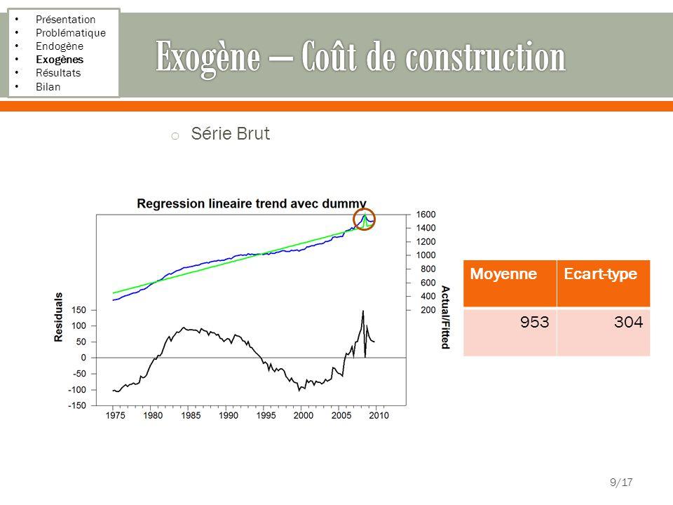 Présentation Problématique Endogène Exogènes Résultats Bilan o Série Brut 9/17 MoyenneEcart-type 953304