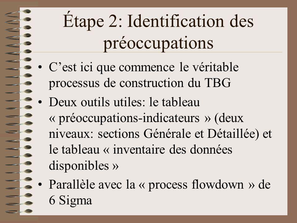 Étape 2: Identification des préoccupations Cest ici que commence le véritable processus de construction du TBG Deux outils utiles: le tableau « préoccupations-indicateurs » (deux niveaux: sections Générale et Détaillée) et le tableau « inventaire des données disponibles » Parallèle avec la « process flowdown » de 6 Sigma