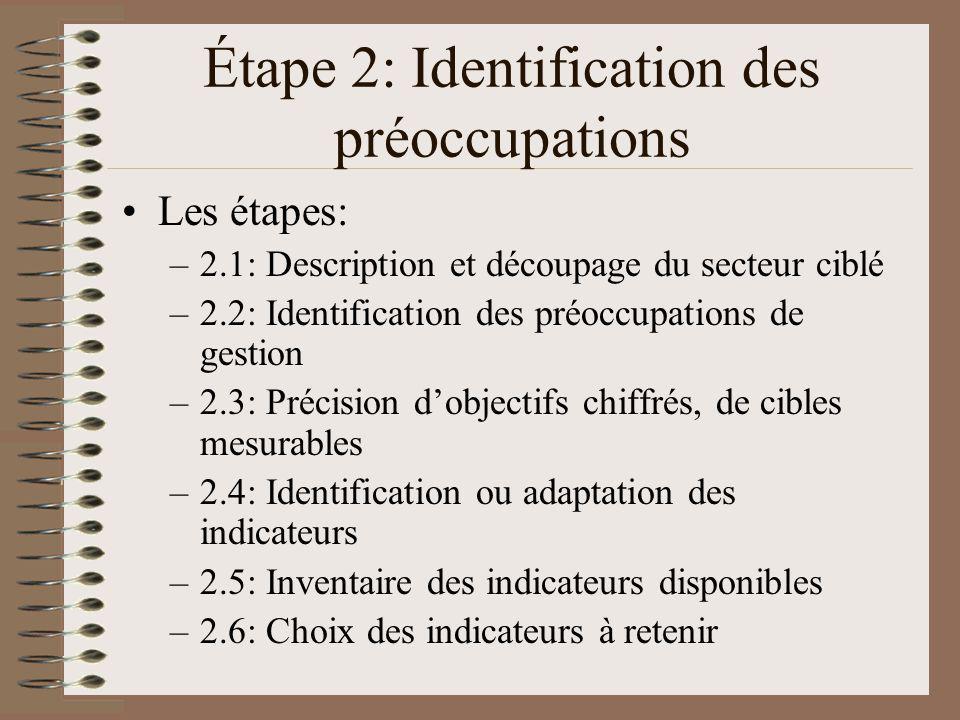 Étape 2: Identification des préoccupations Les étapes: –2.1: Description et découpage du secteur ciblé –2.2: Identification des préoccupations de gestion –2.3: Précision dobjectifs chiffrés, de cibles mesurables –2.4: Identification ou adaptation des indicateurs –2.5: Inventaire des indicateurs disponibles –2.6: Choix des indicateurs à retenir