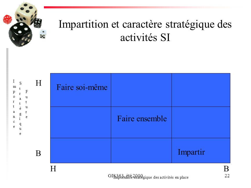 GIS363, été 200022 Impartition et caractère stratégique des activités SI ImportanceImportance StratégiqueStratégique FutureFuture Importance stratégique des activités en place HBHB H B Impartir Faire soi-même Faire ensemble