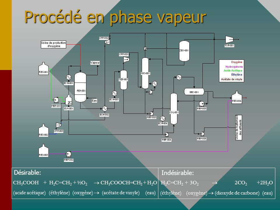 Procédé en phase vapeur CH 3 COOH + H 2 C=CH 2 + ½O 2 CH 3 COOCH=CH 2 + H 2 O (acide acétique) (éthylène) (oxygène) (acétate de vinyle) (eau) Désirabl