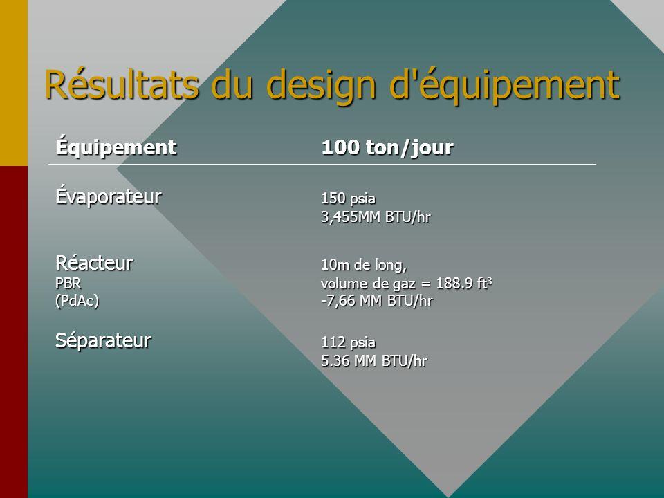 Résultats du design d'équipement Équipement100 ton/jour Évaporateur 150 psia 3,455MM BTU/hr Réacteur 10m de long, PBRvolume de gaz = 188.9 ft 3 (PdAc)